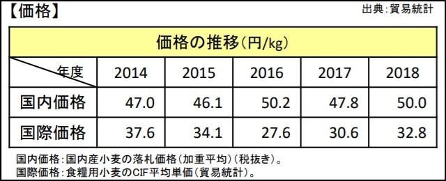 小麦の価格推移