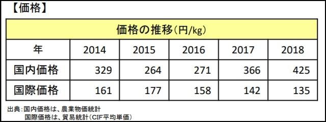 小豆の価格推移